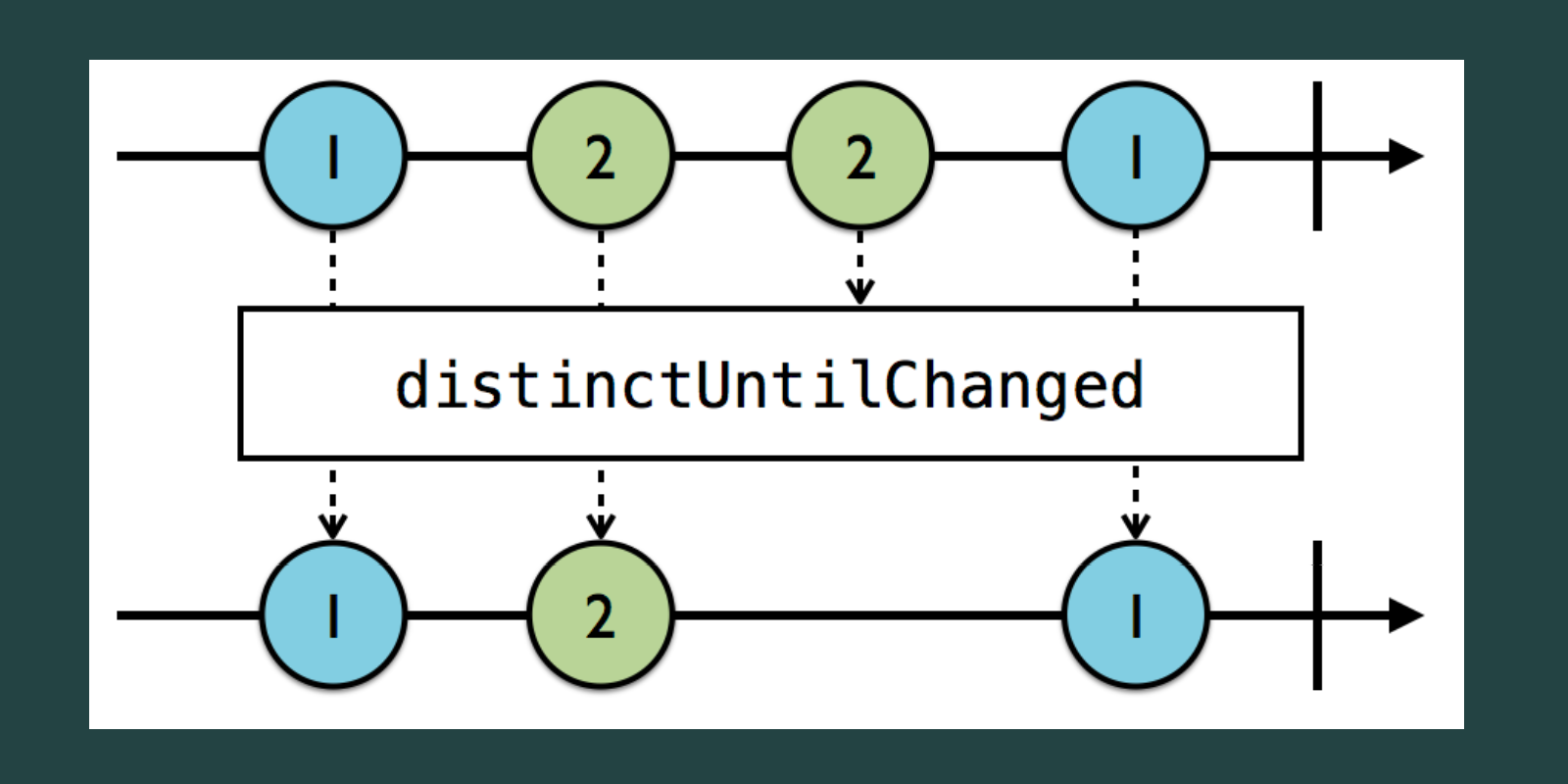 An in-depth look at RxJS's distinctUntilChanged Operator